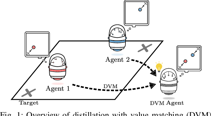 Figure 1 for Policy Distillation and Value Matching in Multiagent Reinforcement Learning