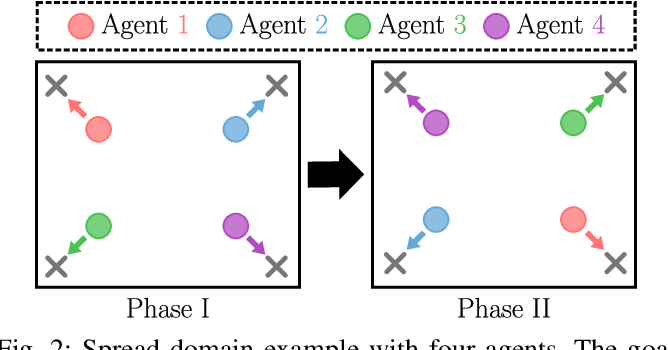 Figure 2 for Policy Distillation and Value Matching in Multiagent Reinforcement Learning