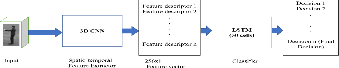 Figure 3 for An Information-rich Sampling Technique over Spatio-Temporal CNN for Classification of Human Actions in Videos