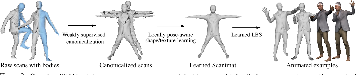 Figure 2 for SCANimate: Weakly Supervised Learning of Skinned Clothed Avatar Networks