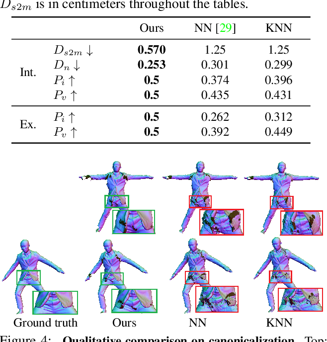 Figure 1 for SCANimate: Weakly Supervised Learning of Skinned Clothed Avatar Networks