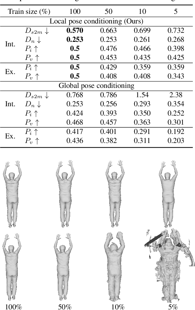 Figure 3 for SCANimate: Weakly Supervised Learning of Skinned Clothed Avatar Networks