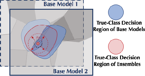 Figure 1 for On the Certified Robustness for Ensemble Models and Beyond