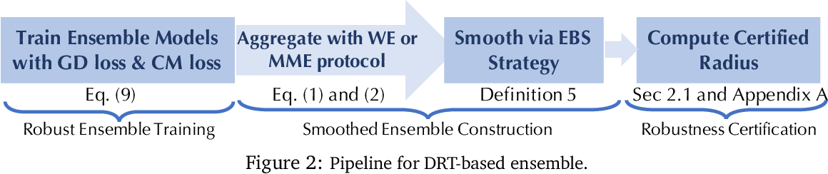 Figure 3 for On the Certified Robustness for Ensemble Models and Beyond