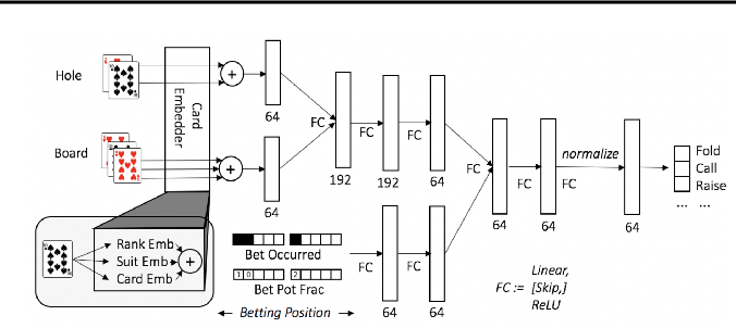 Figure 1 for Deep Counterfactual Regret Minimization