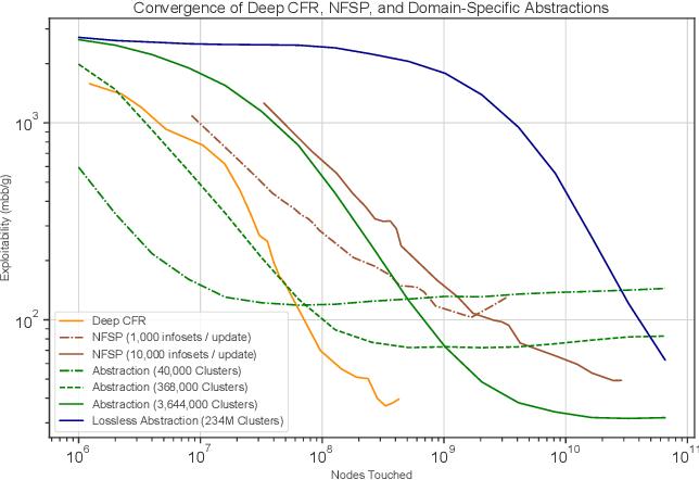 Figure 3 for Deep Counterfactual Regret Minimization