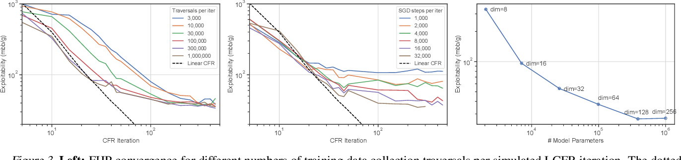 Figure 4 for Deep Counterfactual Regret Minimization