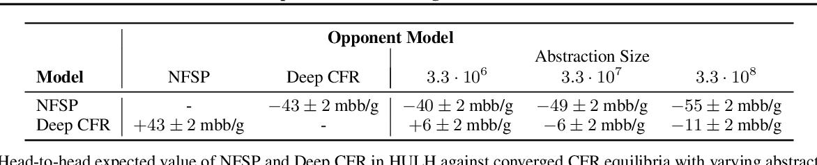 Figure 2 for Deep Counterfactual Regret Minimization