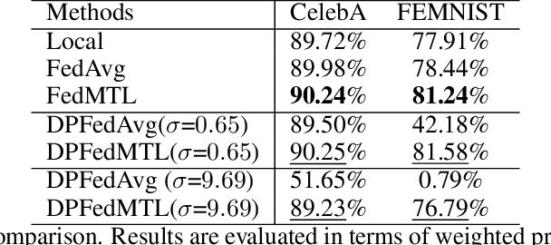 Figure 4 for A Theoretical Perspective on Differentially Private Federated Multi-task Learning