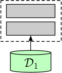 Figure 3 for A Theoretical Perspective on Differentially Private Federated Multi-task Learning
