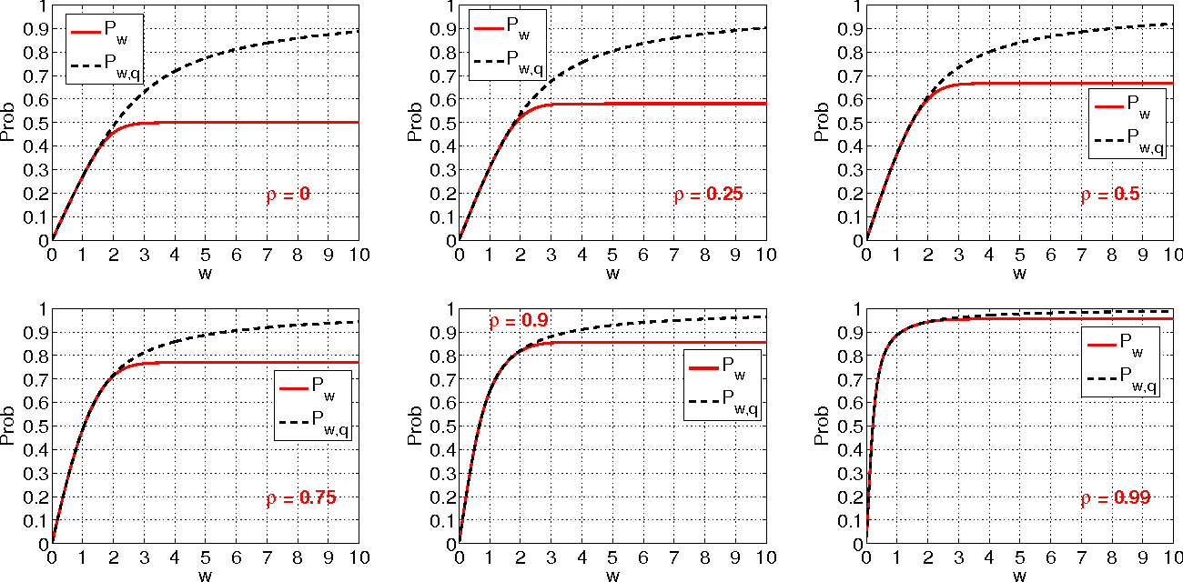 Figure 1 for Coding for Random Projections