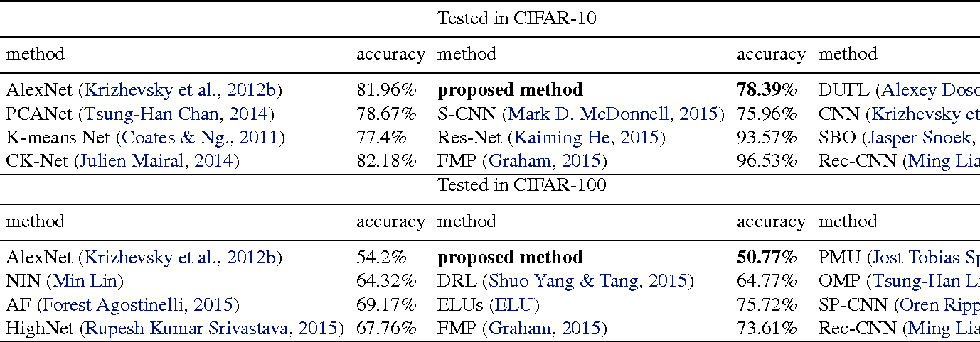 Figure 4 for Object Recognition Based on Amounts of Unlabeled Data