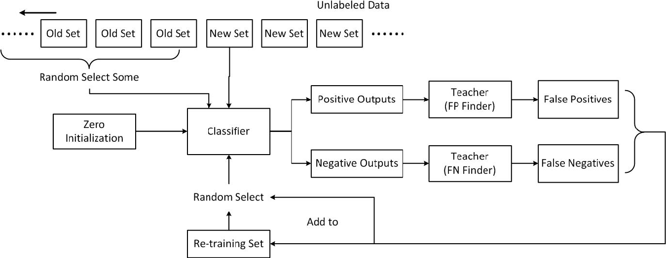 Figure 1 for Object Recognition Based on Amounts of Unlabeled Data