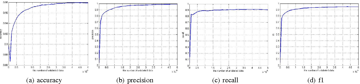 Figure 3 for Object Recognition Based on Amounts of Unlabeled Data