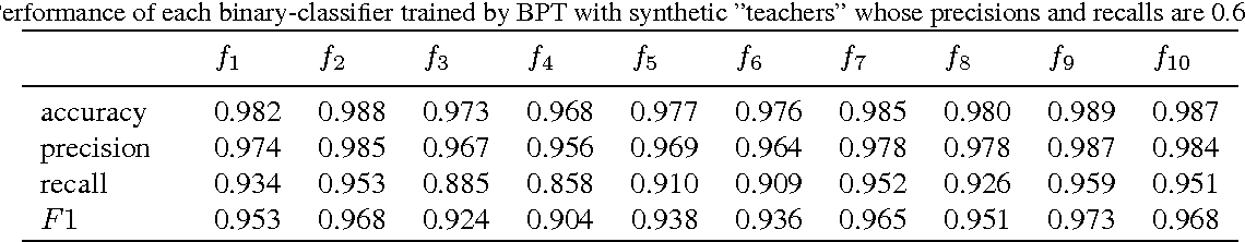 Figure 2 for Object Recognition Based on Amounts of Unlabeled Data