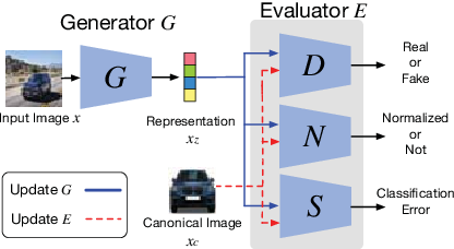 Figure 3 for Adversarial Learning for Fine-grained Image Search