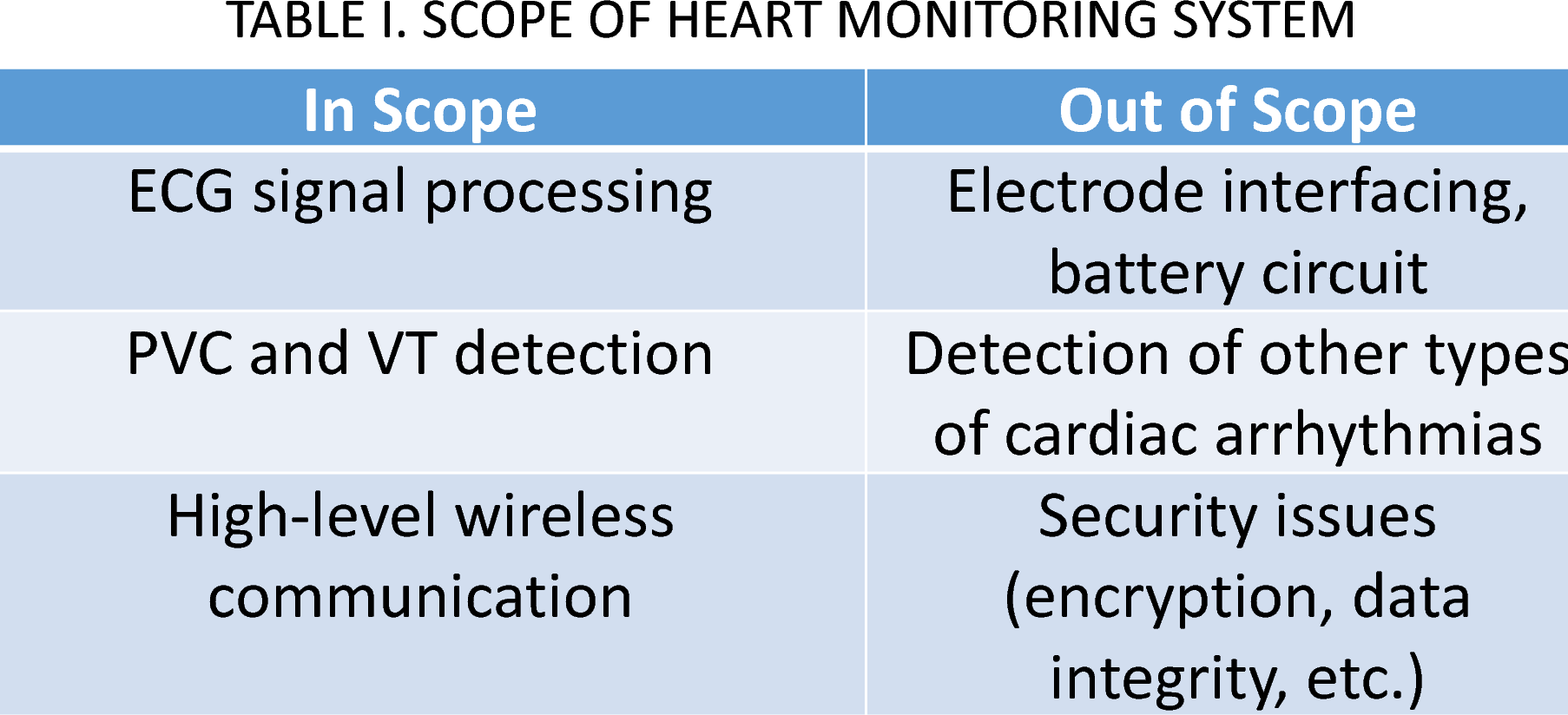 Table I from Cloud-based real-time heart monitoring and ECG signal