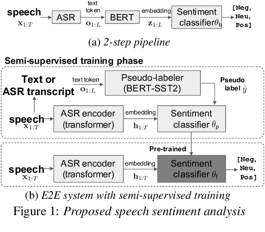 Figure 1 for Leveraging Pre-trained Language Model for Speech Sentiment Analysis