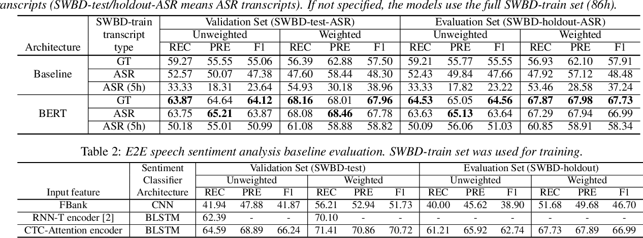 Figure 2 for Leveraging Pre-trained Language Model for Speech Sentiment Analysis