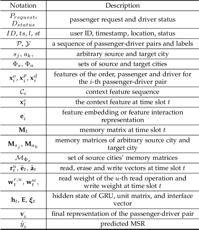 Figure 2 for Secure Your Ride: Real-time Matching Success Rate Prediction for Passenger-Driver Pairs