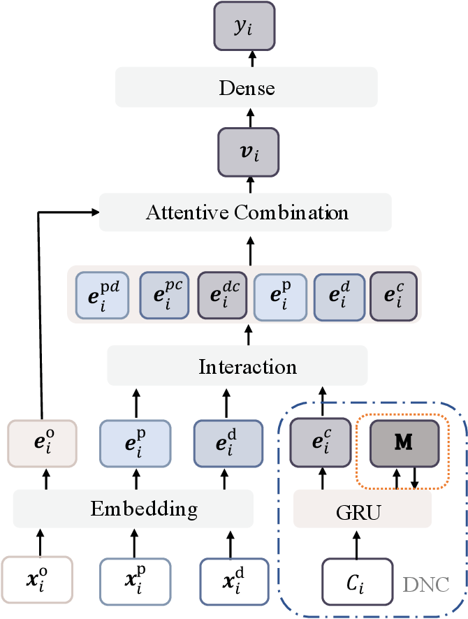 Figure 3 for Secure Your Ride: Real-time Matching Success Rate Prediction for Passenger-Driver Pairs