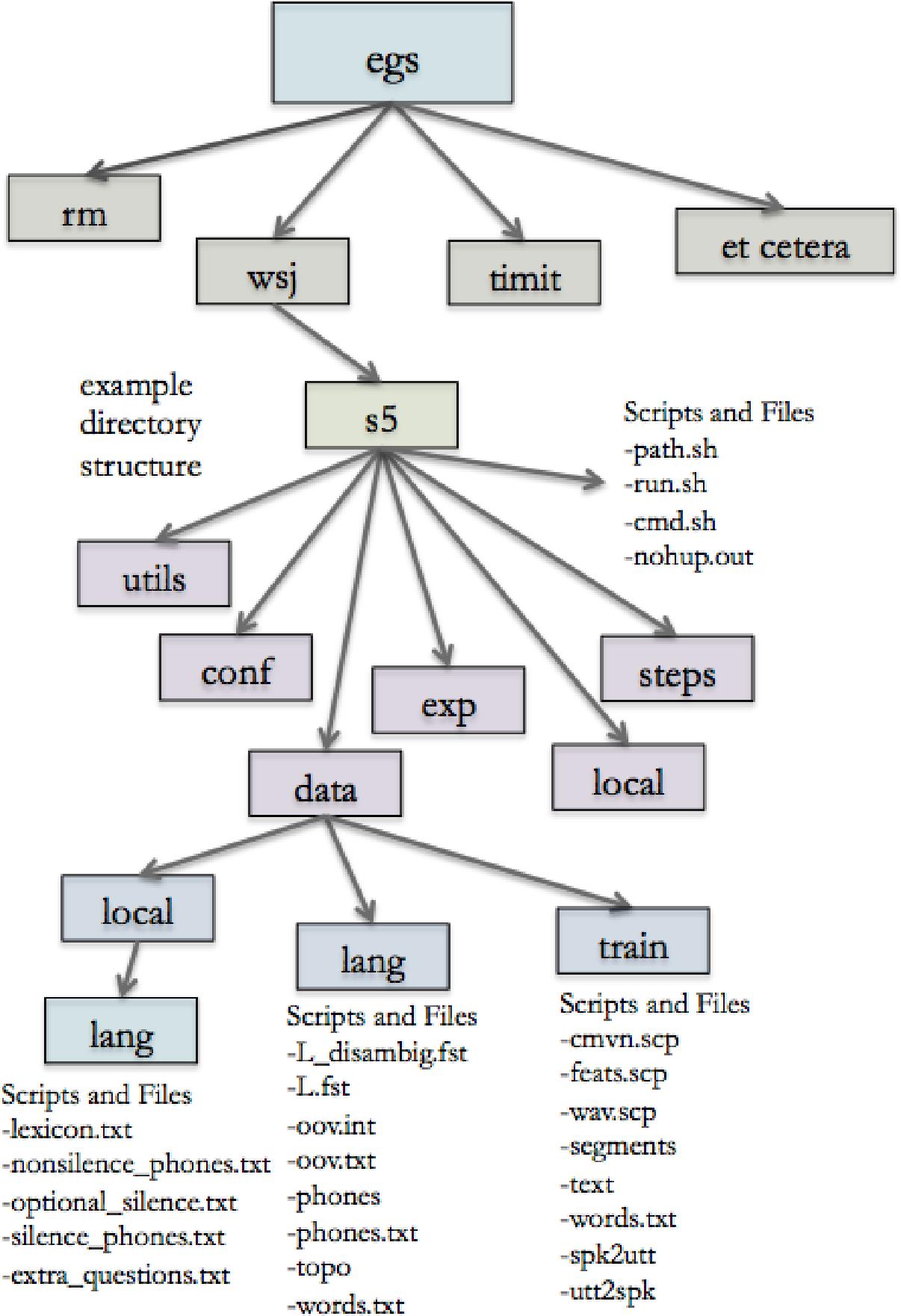 Figure 1 for Corpus Phonetics Tutorial