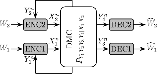 Figure 1 from Interference Channel With Generalized Feedback (a k a