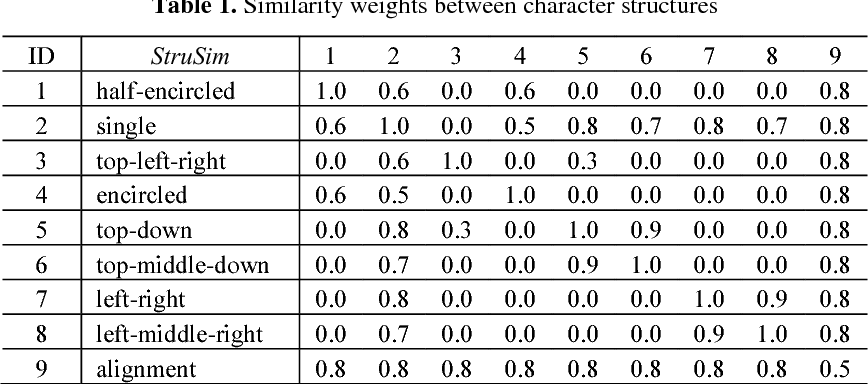 Tree Based Shape Similarity Measurement For Chinese Characters