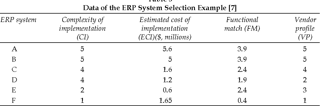 Table 3 From Enterprise Resource Planning Erp System Selection