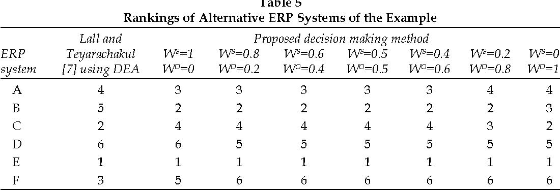 Table 5 From Enterprise Resource Planning Erp System Selection