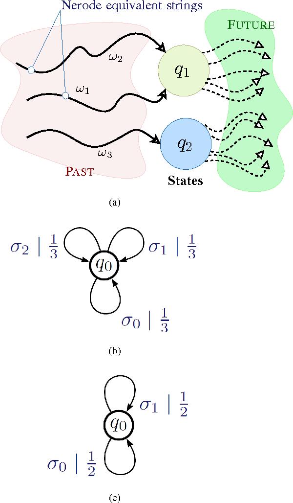 Figure 2 for Pattern Classification In Symbolic Streams via Semantic Annihilation of Information