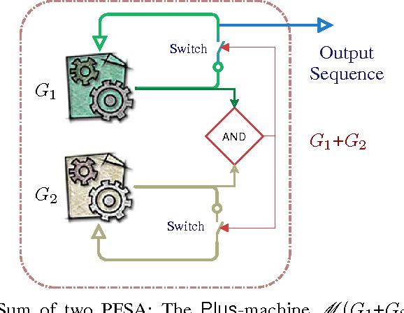 Figure 3 for Pattern Classification In Symbolic Streams via Semantic Annihilation of Information