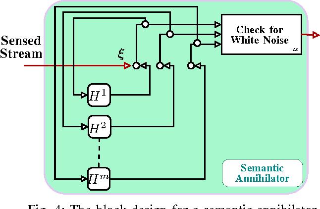Figure 4 for Pattern Classification In Symbolic Streams via Semantic Annihilation of Information