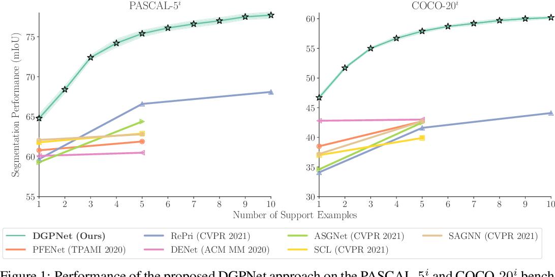 Figure 1 for Dense Gaussian Processes for Few-Shot Segmentation