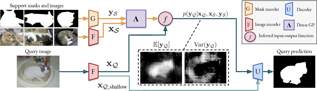 Figure 3 for Dense Gaussian Processes for Few-Shot Segmentation