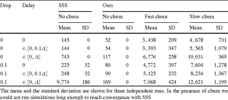 Table 1 Average number of messages sent per node on Rnd