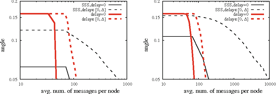 Fig. 2 Matrix Rnd with no churn, and message drop probability 0 (left) and 0.1 (right)