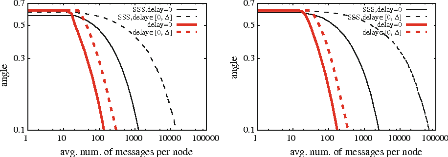 Fig. 3 Matrix SmlG with no churn, and message drop probability 0 (left) and 0.1 (right)