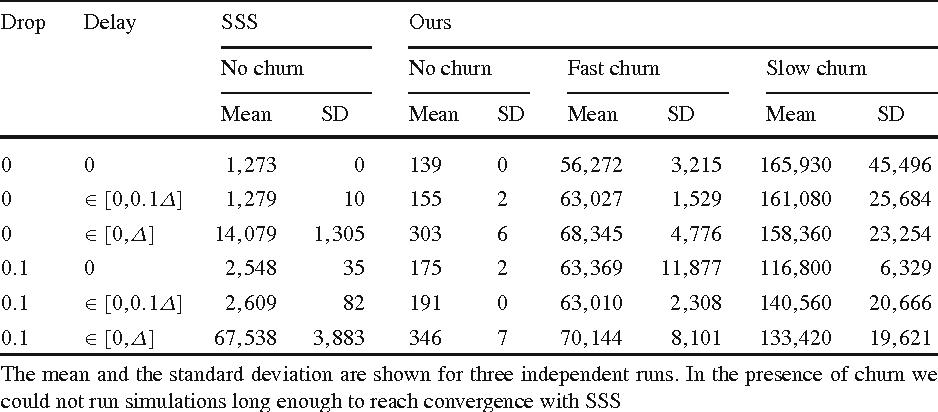 Table 2 Average number of messages sent per node on SmlG
