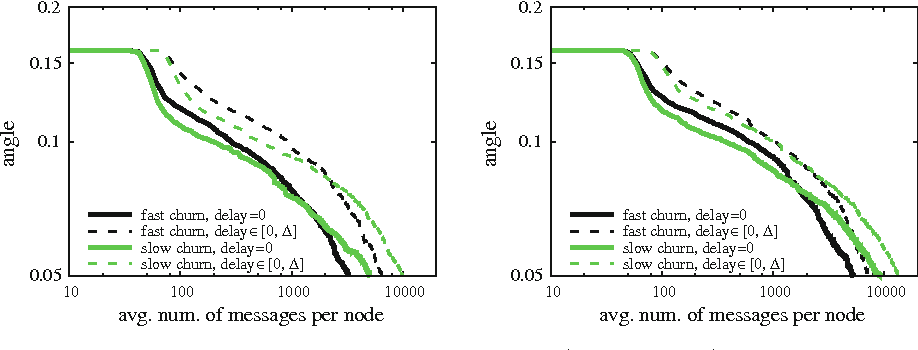 Fig. 4 Matrix Rnd with churn, and message drop probability 0 (left) and 0.1 (right)