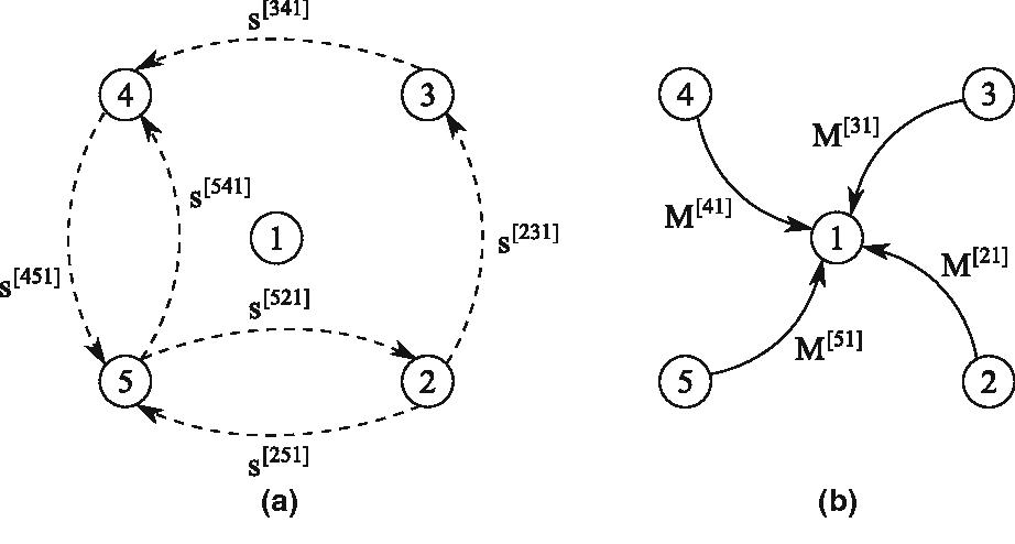 Fig. 1 Communication during the sum-splitting scheme