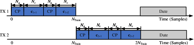 Figure 1 for Fine Timing and Frequency Synchronization for MIMO-OFDM: An Extreme Learning Approach