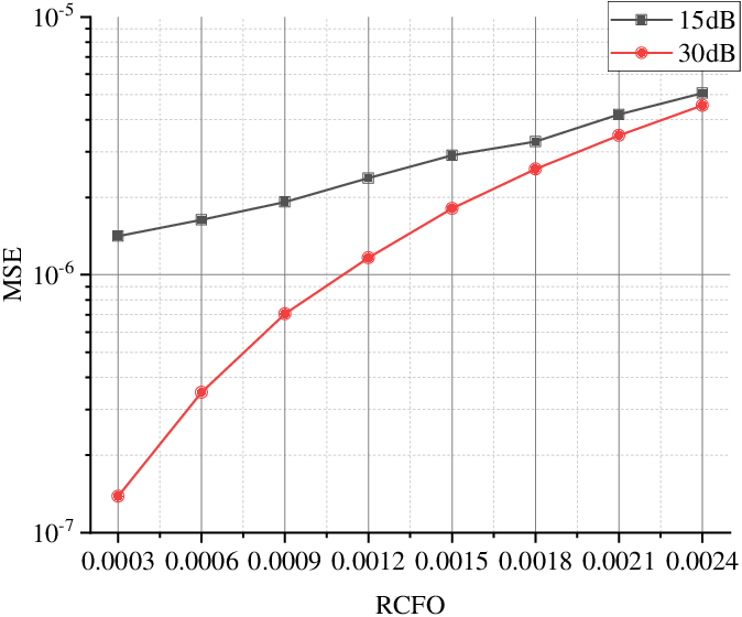 Figure 2 for Fine Timing and Frequency Synchronization for MIMO-OFDM: An Extreme Learning Approach