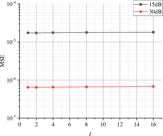 Figure 3 for Fine Timing and Frequency Synchronization for MIMO-OFDM: An Extreme Learning Approach