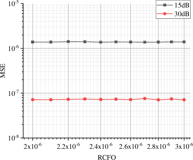 Figure 4 for Fine Timing and Frequency Synchronization for MIMO-OFDM: An Extreme Learning Approach