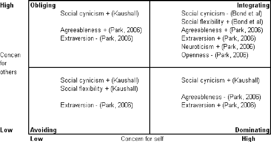 Figure 2-5 from The impact of (dis)similarities in