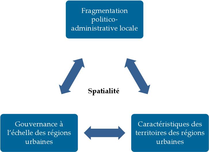 PDF] La spatialité de la gouvernance des régions urbaines