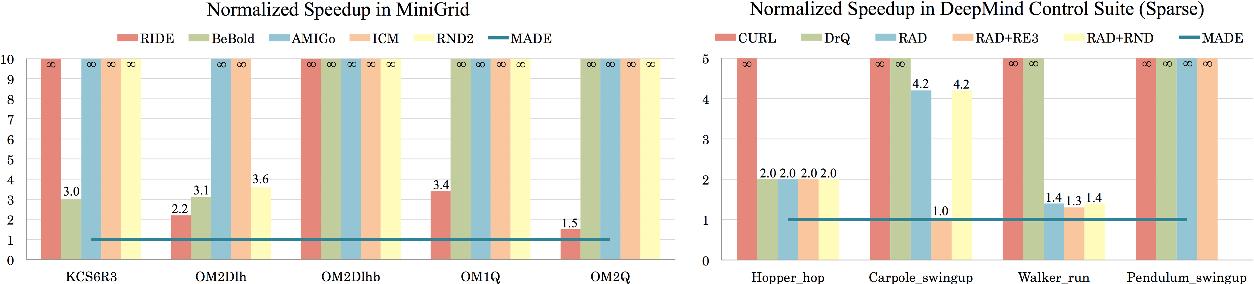 Figure 1 for MADE: Exploration via Maximizing Deviation from Explored Regions