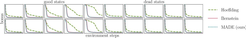 Figure 4 for MADE: Exploration via Maximizing Deviation from Explored Regions