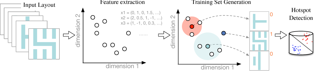 Figure 1 for Bridging the Gap Between Layout Pattern Sampling and Hotspot Detection via Batch Active Learning